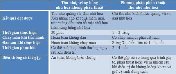 bang-so-sanh-thu-nho-lam-hong-nhu-hoa