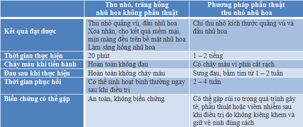 Hinh-so-sanh-nhu-hoa