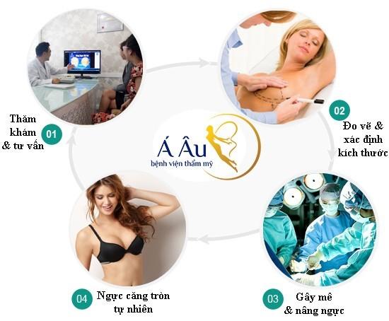Quy trình nâng ngực tại Bệnh viện thẩm mỹ Á ÂU.