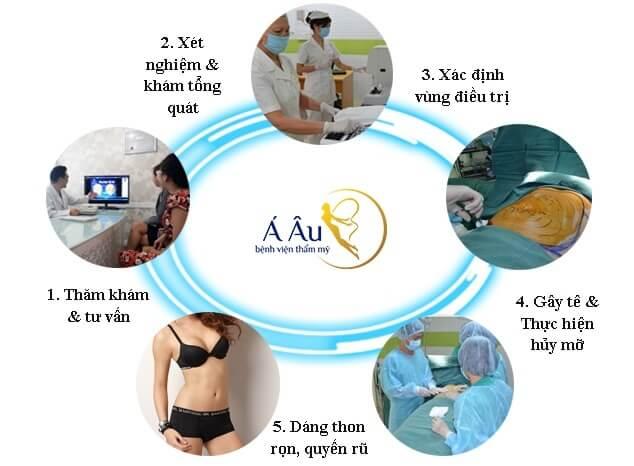 Quy trình hút mỡ tại Bệnh Viện Á Âu